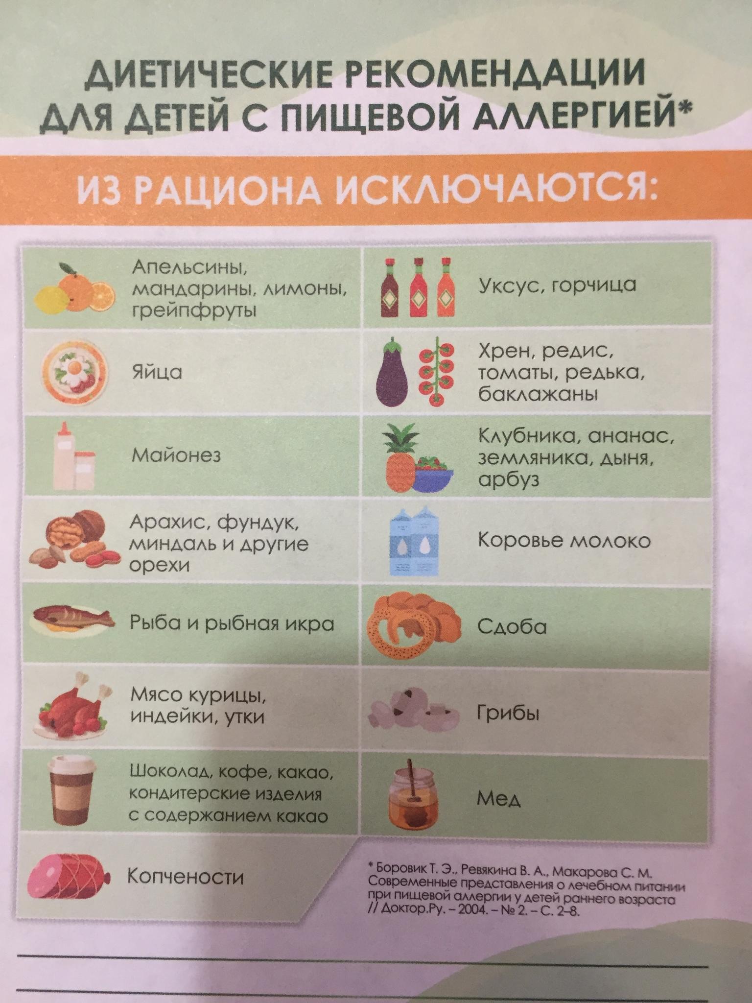 Пищевая аллергия строгая диета