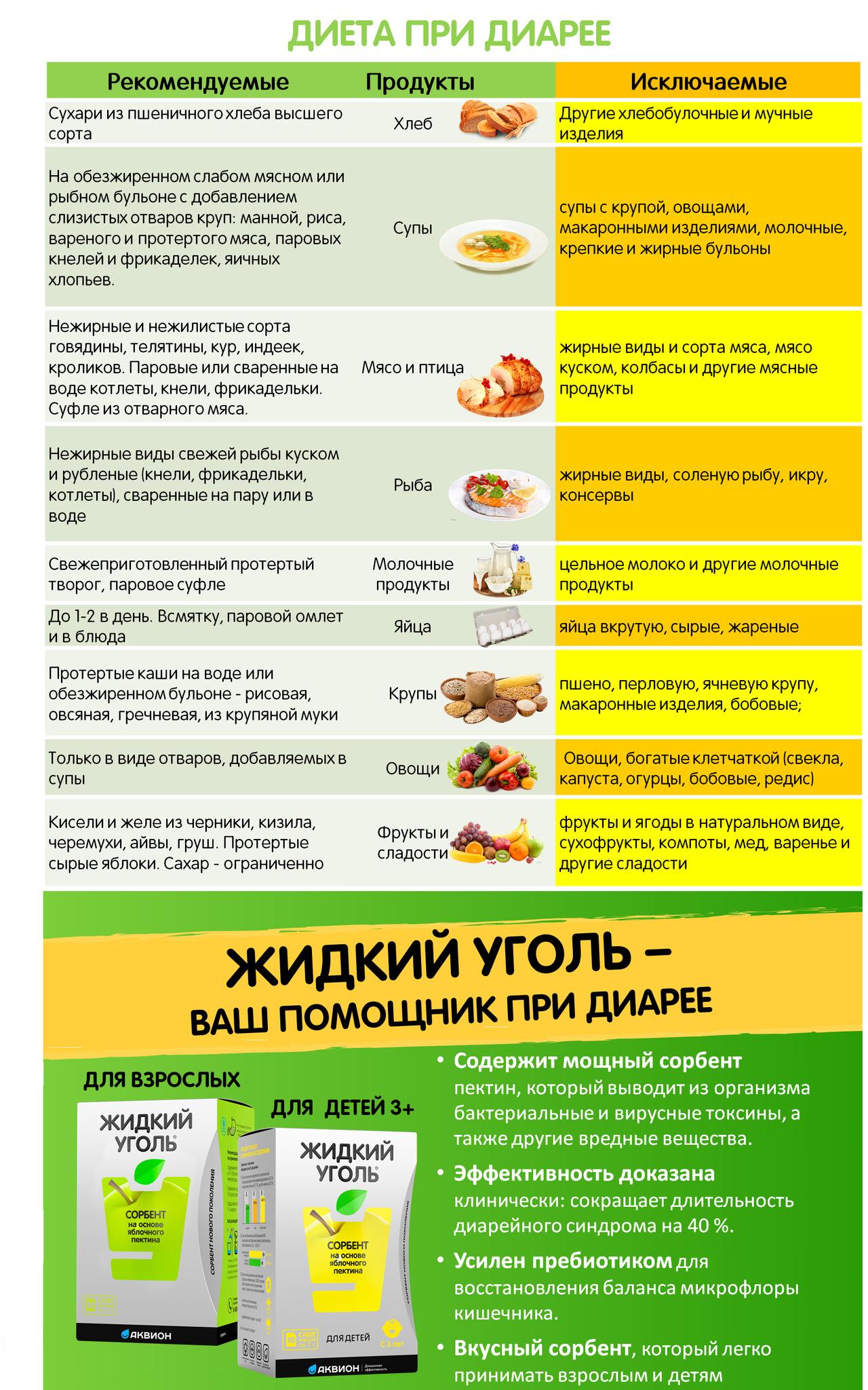 Диета при диарее у взрослых меню