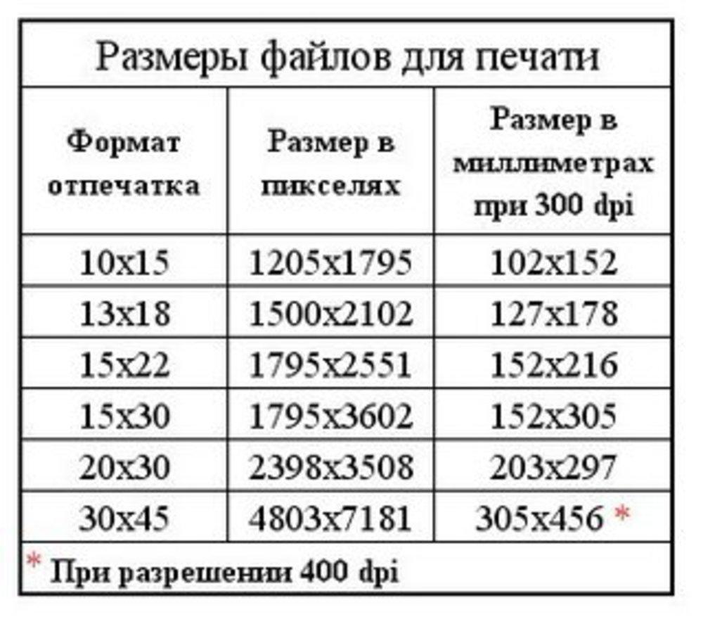 Размер фотографии мегапиксели когда проигрываешь