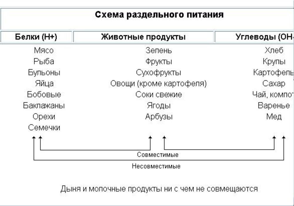 Схема Диет