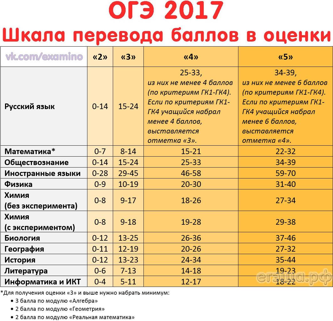 Результаты огэ 2018 кемеровская область когда